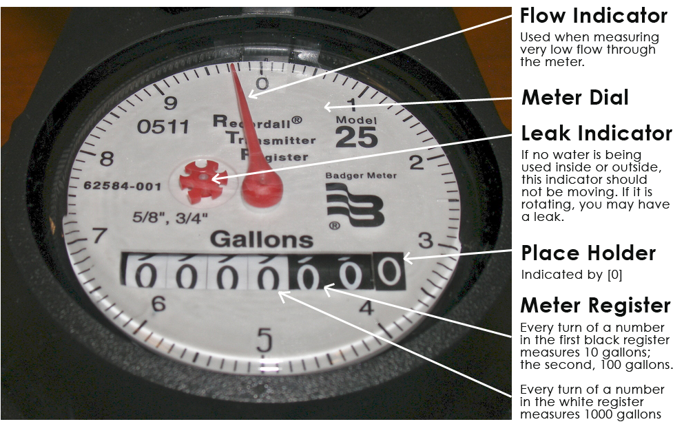 How Do I Read My Water Meter? – EDP Water
